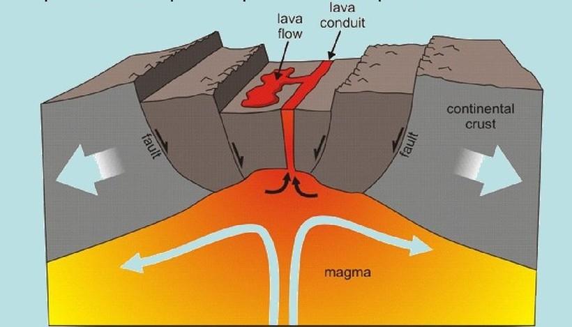 Схема континентальной рифтовой зоны